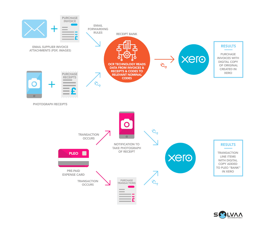Infographic featuring the data flows for purchase invoices and receipts into the Xero application via OCR technology which reads data from documents and the Pleo prepaid cashcard.  As a result, transactions are created in Xero and digital copies saved in the cloud.