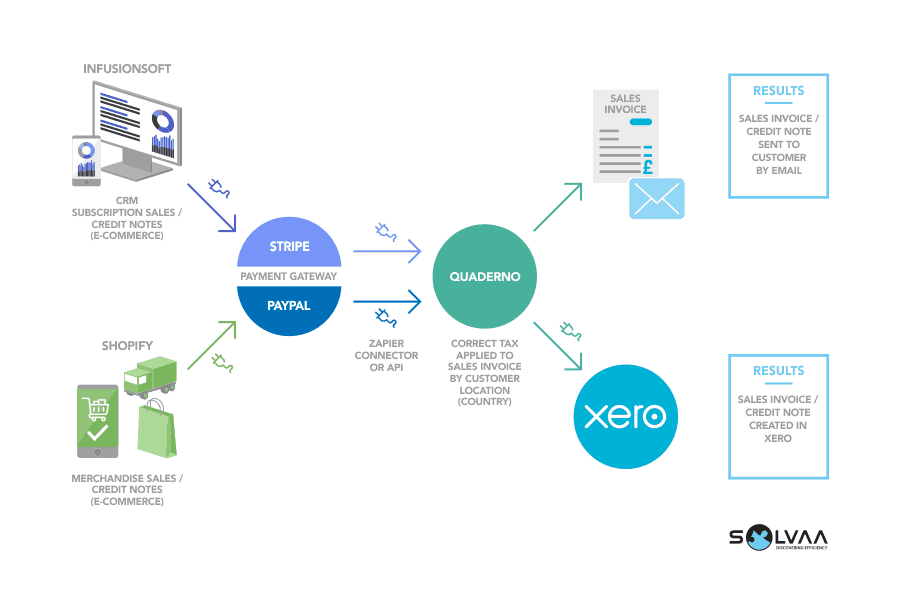 Infographic featuring the flow of data from the Infusionsoft CRM application and Shopify, via Stripe, Paypal and Quaderno, into the Xero accounting application.  The results include sales invoices, credit notes and transactions in Xero, including the correct application of tax values based on customer location.