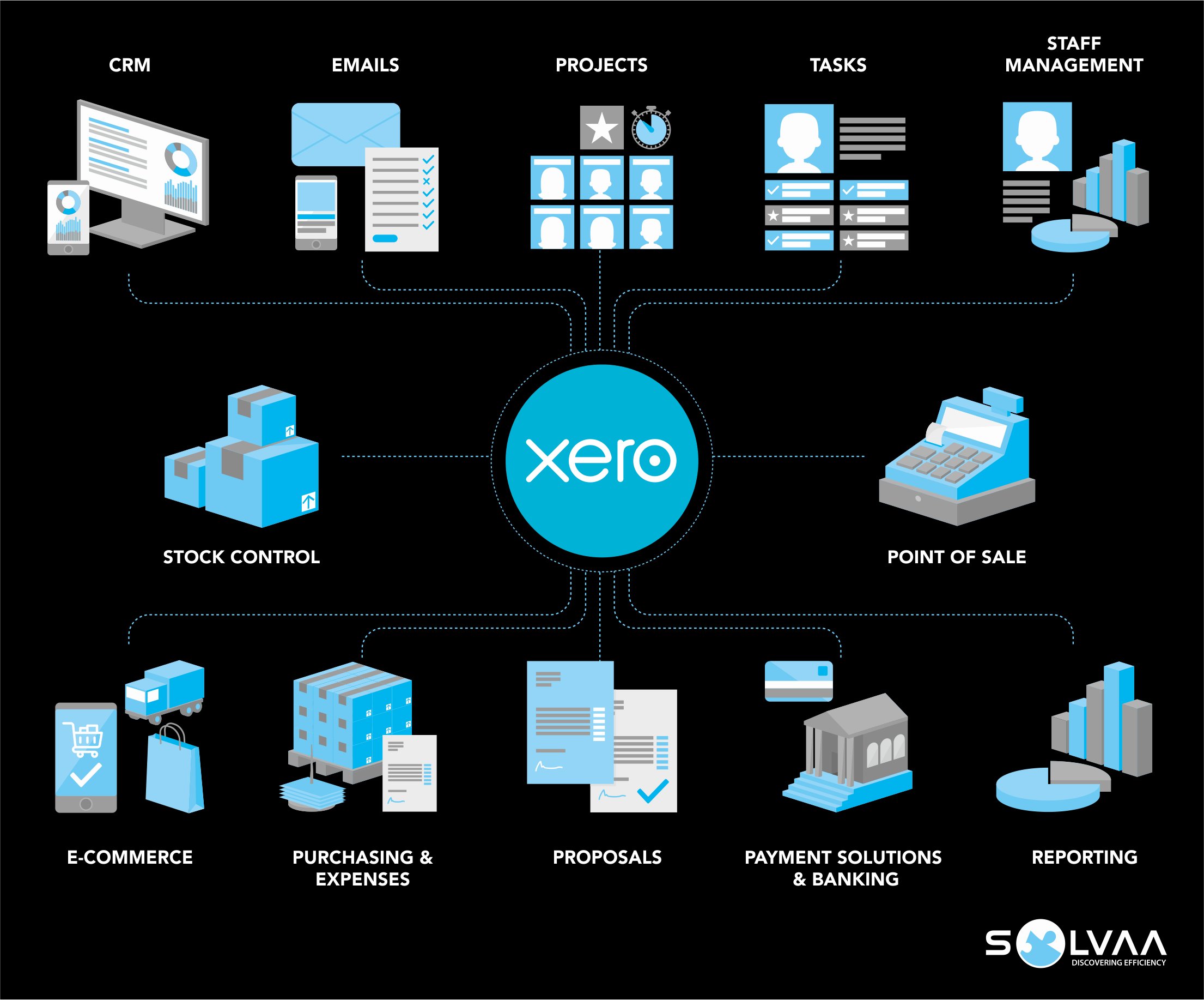 Infographic showing the blue Xero logo at the centre, surrounded by images representing many other connected applications including CRM, projects, tasks, point of sale, e-commerce, payment solutions and reporting.