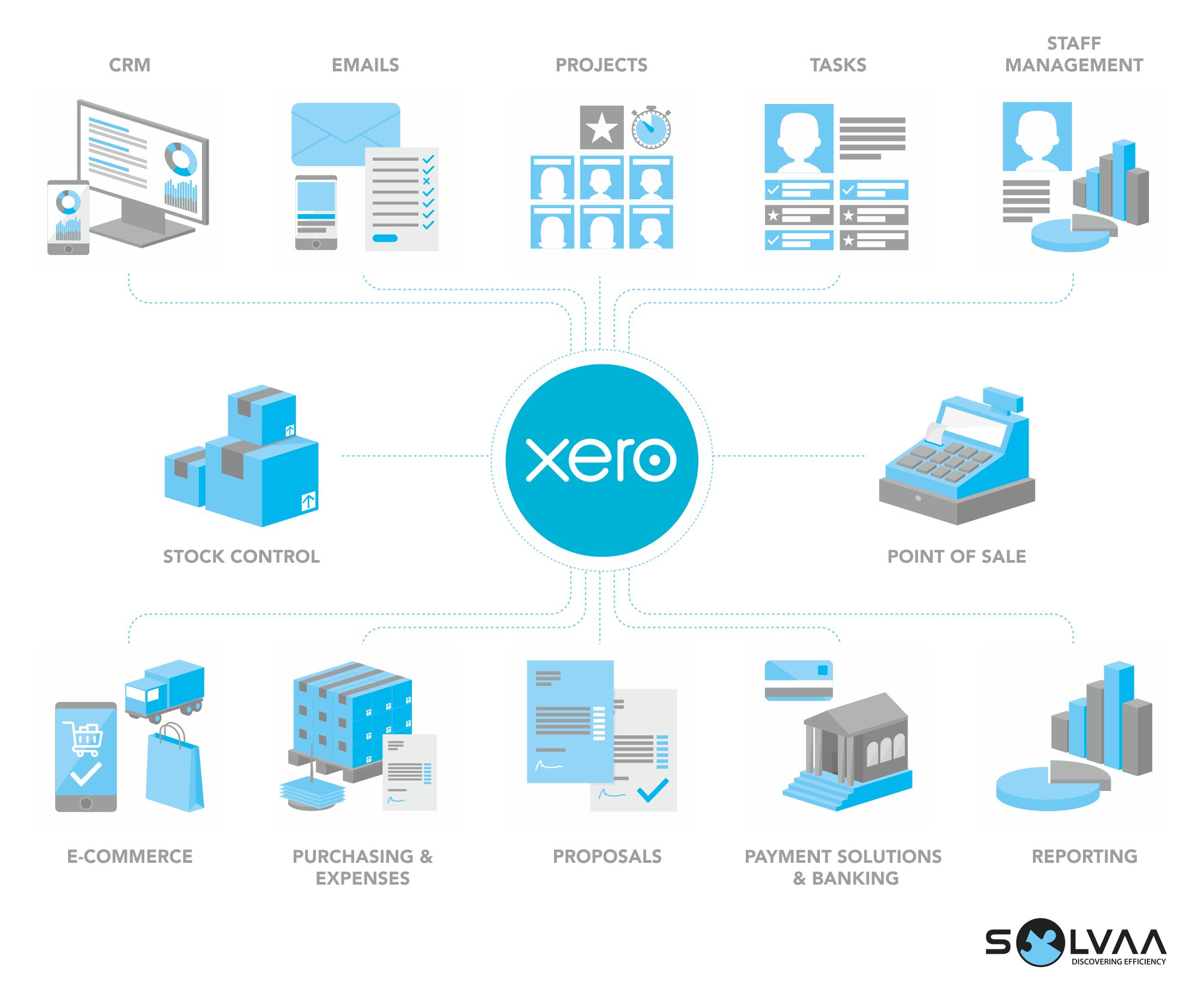 Solvaa Xero Ecosystem and Business Process Improvement