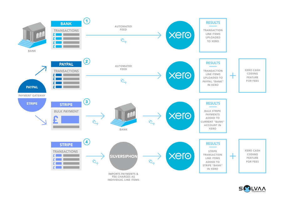 Infographic featuring payments automatically being transferred to the Xero accounting application from bank, Paypal and Stripe transactions with arrows showing the data flows via automated feeds and Silversiphon.  The result of the data transfers are transactions in the Xero 'Current Bank' and 'Stripe Bank' as well as cash coding features for fees.