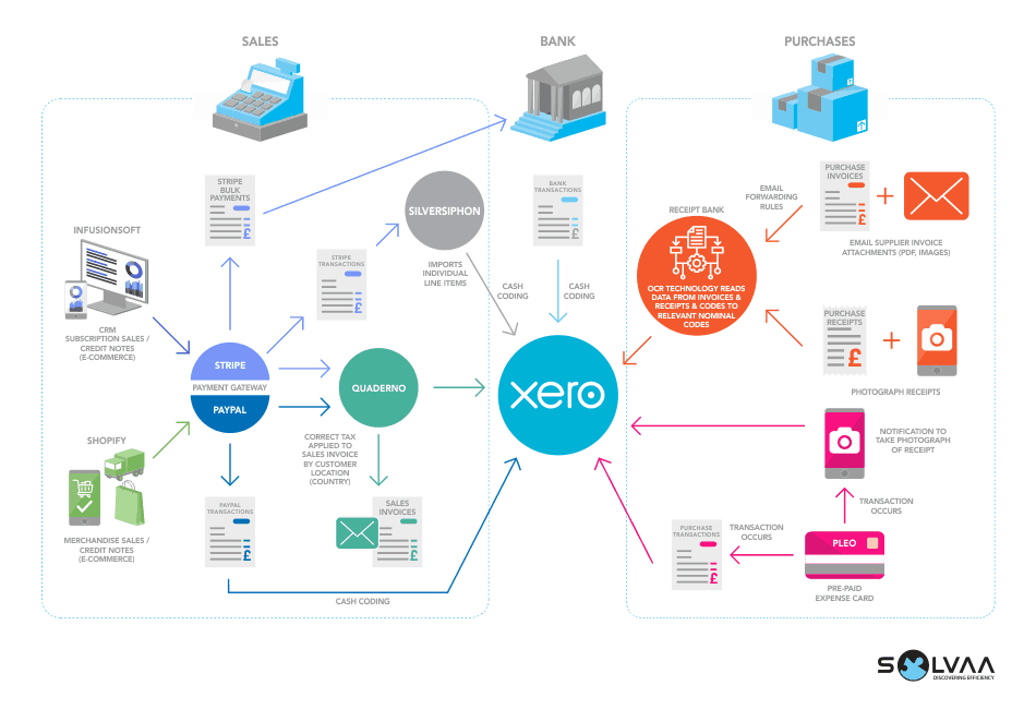 Infographic showing the systems which have been integrated to represent the work by Solvaa to improve business processes and automating manual tasks for a featured case study, One Year No Beer.  At the centre is a Xero logo which is connected by coloured arrows to other software such as Quaderno, Silversiphon, Stripe, Paypal, Shopify, an OCR application and a Pleo prepaid expense card.  Text explains how the data flows between the systems and the human interactions that are required to initiate them.