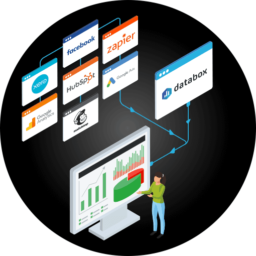 Infographic featuring a number of screens displaying application logos including Zapier, Facebook, Xero, Hubspot, Google Analytics, Mailchimp and Google Ads, connected to a Databox screen which in turn links to a dashboard on a monitor screen showing charts and other KPI data.