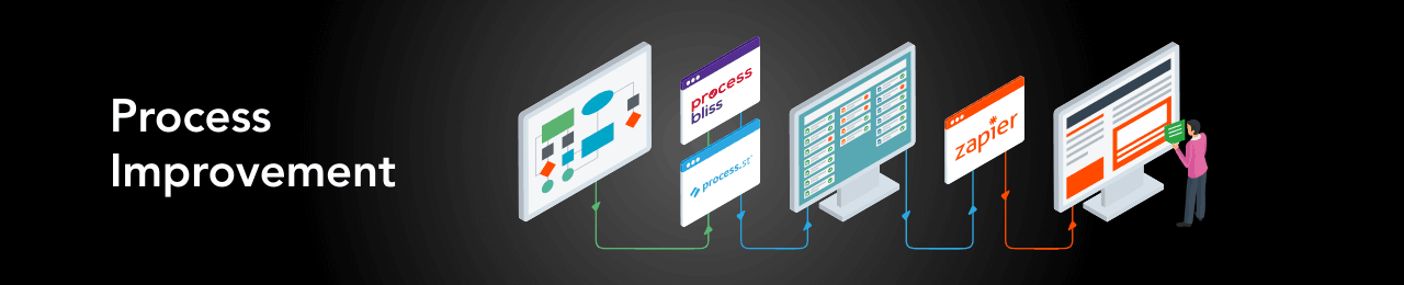 Infographic representing how a process improvement consultant maps workflows using software such as Process Bliss, Process St and Zapier.  Computer screens are linked by arrows to show how process flows can be digitised and data transferred between applications.