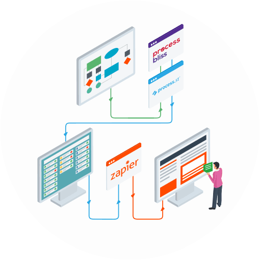 Infographic showing a series of desktop computer screens connected by arrows.  The screens display business process flowcharts, logos for Process Bliss, Process St and Zapier, process checklists and a process improvement consultant analysing the results.