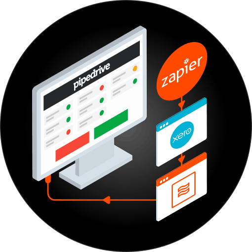 Infographic showing a computer screen with the Pipedrive application running and an orange arrow showing automatic data feeds from Xero, co-ordinated by Zapier.