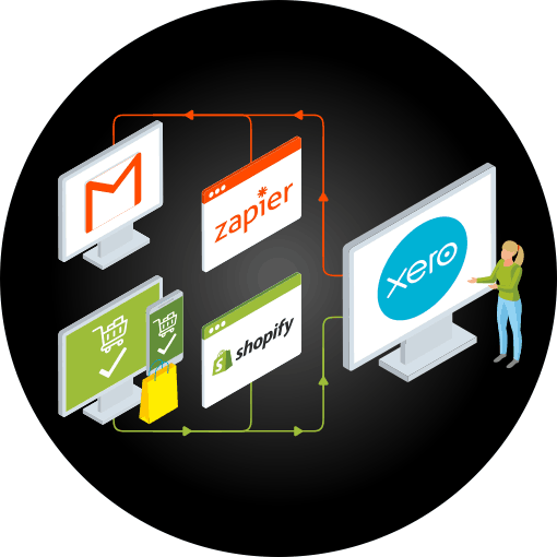 Infographic showing a computer screen with a Xero logo connected by arrows to other automation applications including Shopify, Zapier and Gmail. This represents the Xero Consultancy provided by Solvaa, to offer process improvement and automation services.