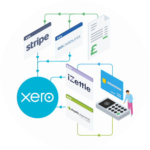 Infographic showing a Xero logo connected to other applications via arrows including iZettle, Stripe and GoCardless.  A person is using a payment card reader to make a purchase via Shopify which is automatically fed into Xero.