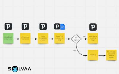 How to document processes and procedures